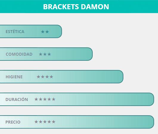 Los Brackets Damon tienen una puntuación del 78% frente a otros tipos de ortodoncias