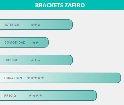 Los Brackets Zafiro tienen una puntuación del 62% frente a otros tipos de ortodoncias
